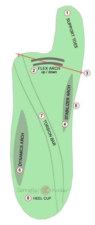 détails de la coque composite